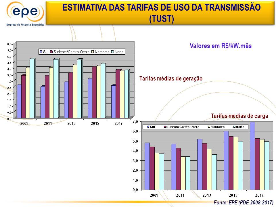 Tarifas médias de carga Tarifas médias de geração Valores em R$/kW.mês ESTIMATIVA DAS TARIFAS DE USO DA TRANSMISSÃO (TUST) Fonte: EPE (PDE 2008-2017)