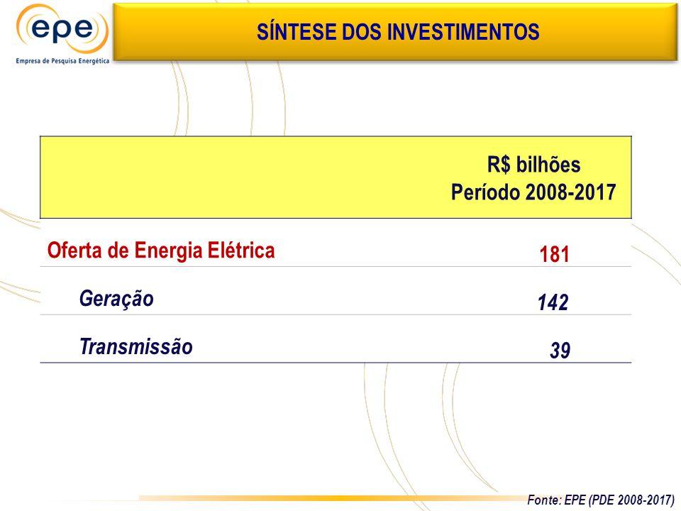 R$ bilhões Período 2008-2017 Oferta de Energia Elétrica 181 Geração 142 Transmissão 39 SÍNTESE DOS INVESTIMENTOS Fonte: EPE (PDE 2008-2017)