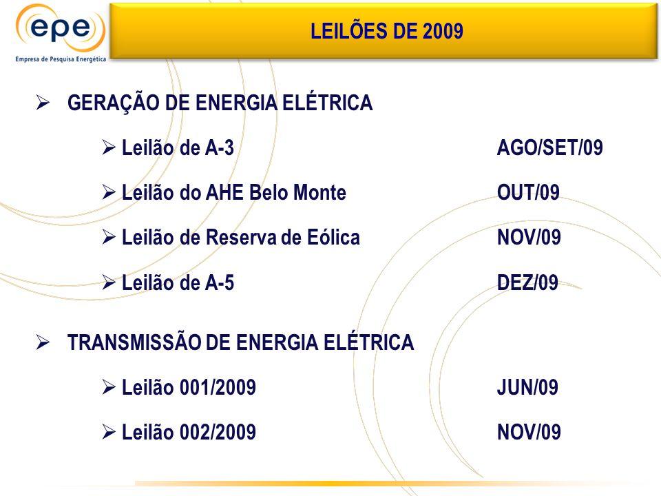 LEILÕES DE 2009 GERAÇÃO DE ENERGIA ELÉTRICA Leilão de A-3AGO/SET/09 Leilão do AHE Belo MonteOUT/09 Leilão de Reserva de EólicaNOV/09 Leilão de A-5DEZ/