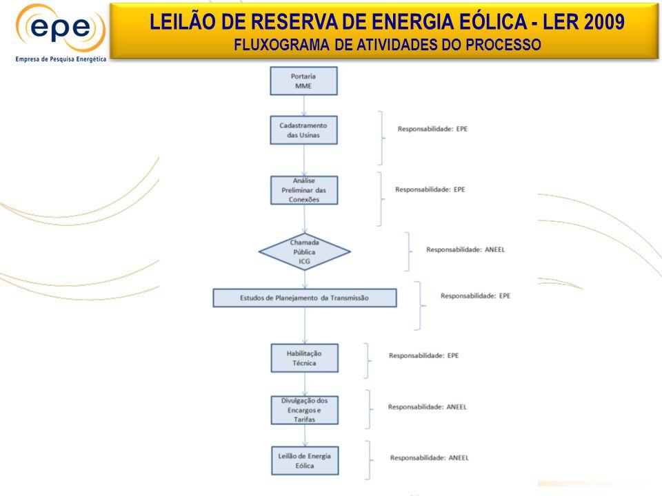 LEILÃO DE RESERVA DE ENERGIA EÓLICA - LER 2009 FLUXOGRAMA DE ATIVIDADES DO PROCESSO