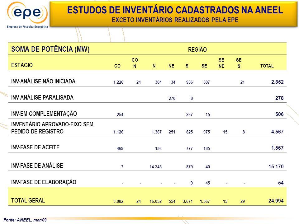 SOMA DE POTÊNCIA (MW) REGIÃO ESTÁGIO CO NNNESSE NE SE STOTAL INV-ANÁLISE NÃO INICIADA 1.226 24 304 34 936 307 21 2.852 INV-ANÁLISE PARALISADA 270 8 27
