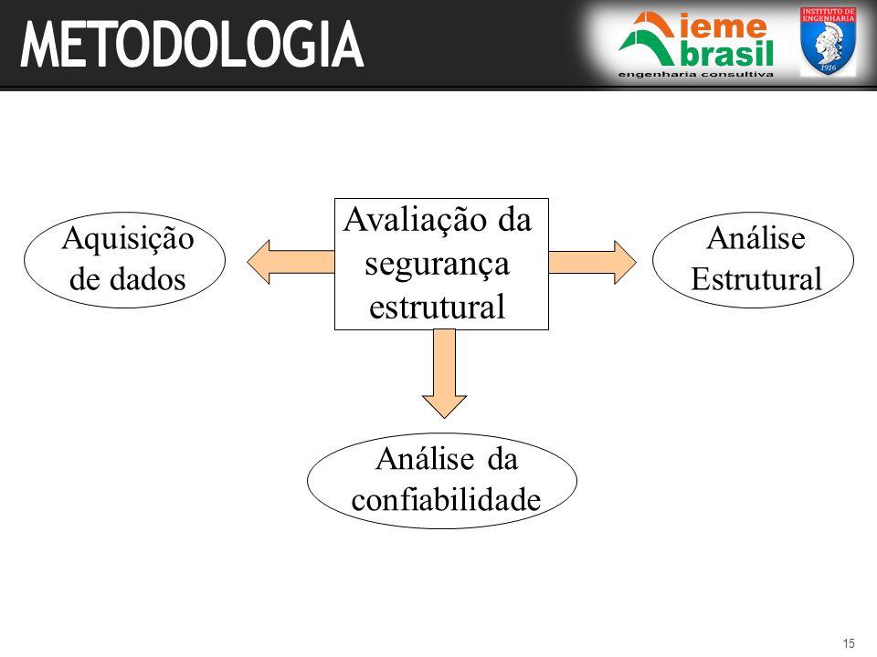 15 Avaliação da segurança estrutural Aquisição de dados Análise Estrutural Análise da confiabilidade