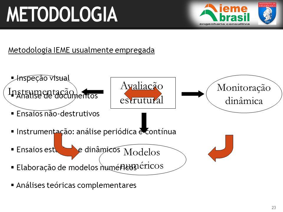 23 Inspeção visual Análise de documentos Ensaios não-destrutivos Instrumentação: análise periódica e contínua Ensaios estáticos e dinâmicos Elaboração
