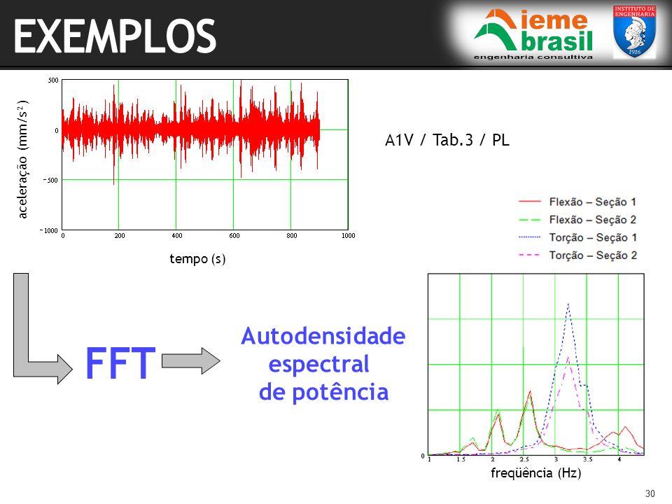 30 tempo (s) aceleração (mm/s²) A1V / Tab.3 / PL freqüência (Hz)