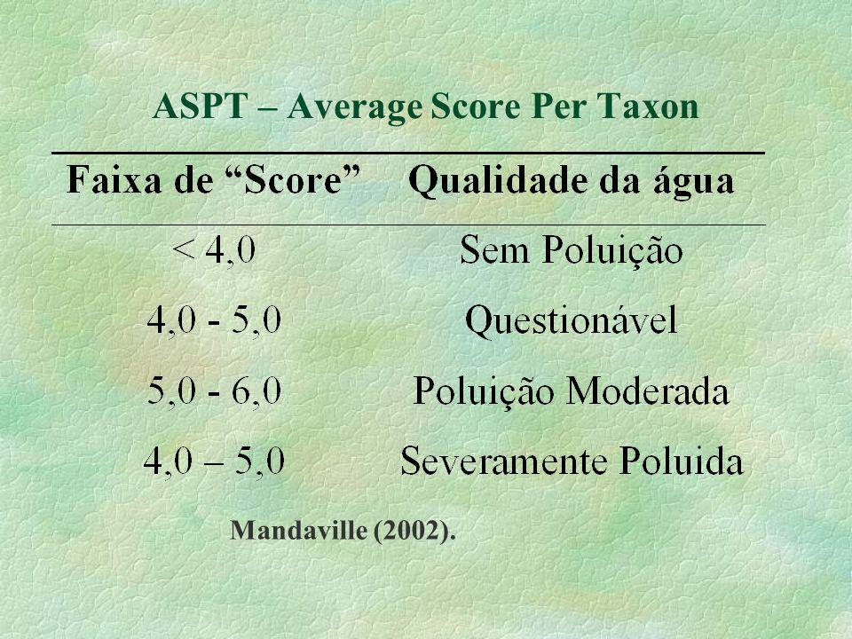ASPT – Average Score Per Taxon Mandaville (2002).