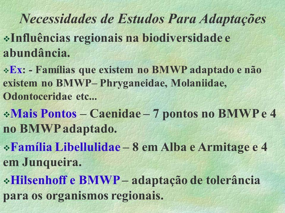 Necessidades de Estudos Para Adaptações Influências regionais na biodiversidade e abundância. Ex: - Famílias que existem no BMWP adaptado e não existe