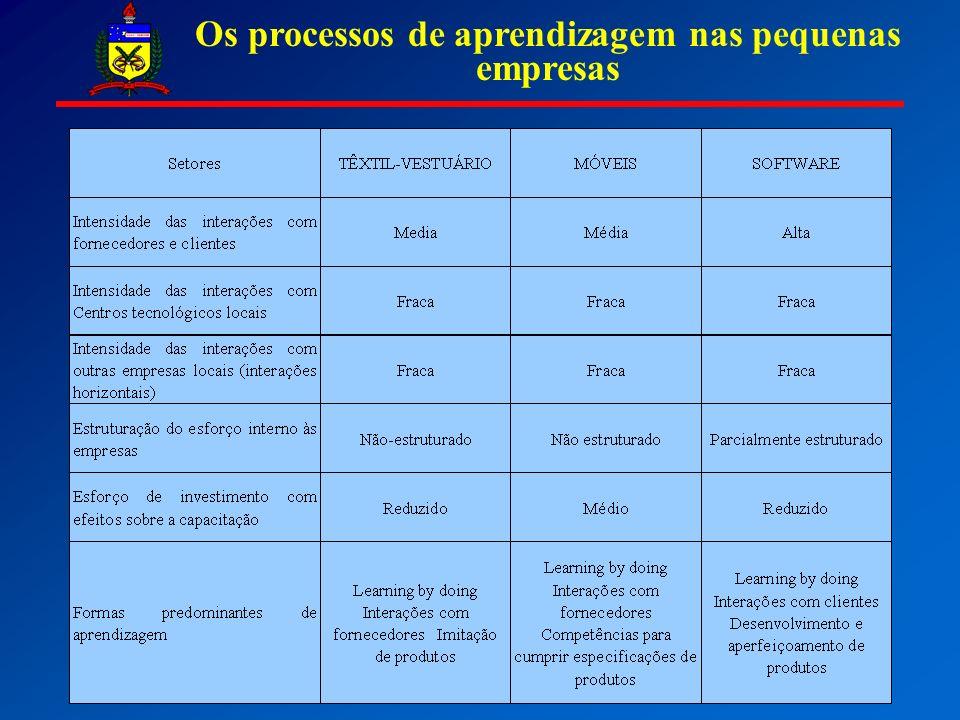 Os processos de aprendizagem nas pequenas empresas