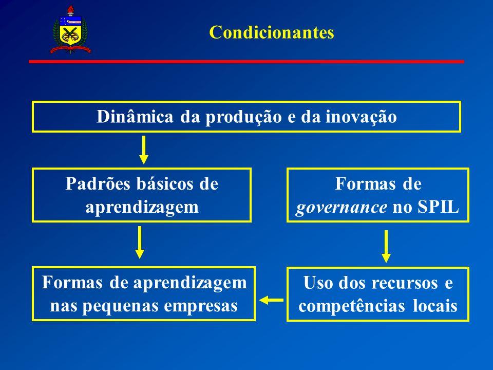Dinâmica da produção e da inovação Condicionantes Padrões básicos de aprendizagem Uso dos recursos e competências locais Formas de governance no SPIL Formas de aprendizagem nas pequenas empresas