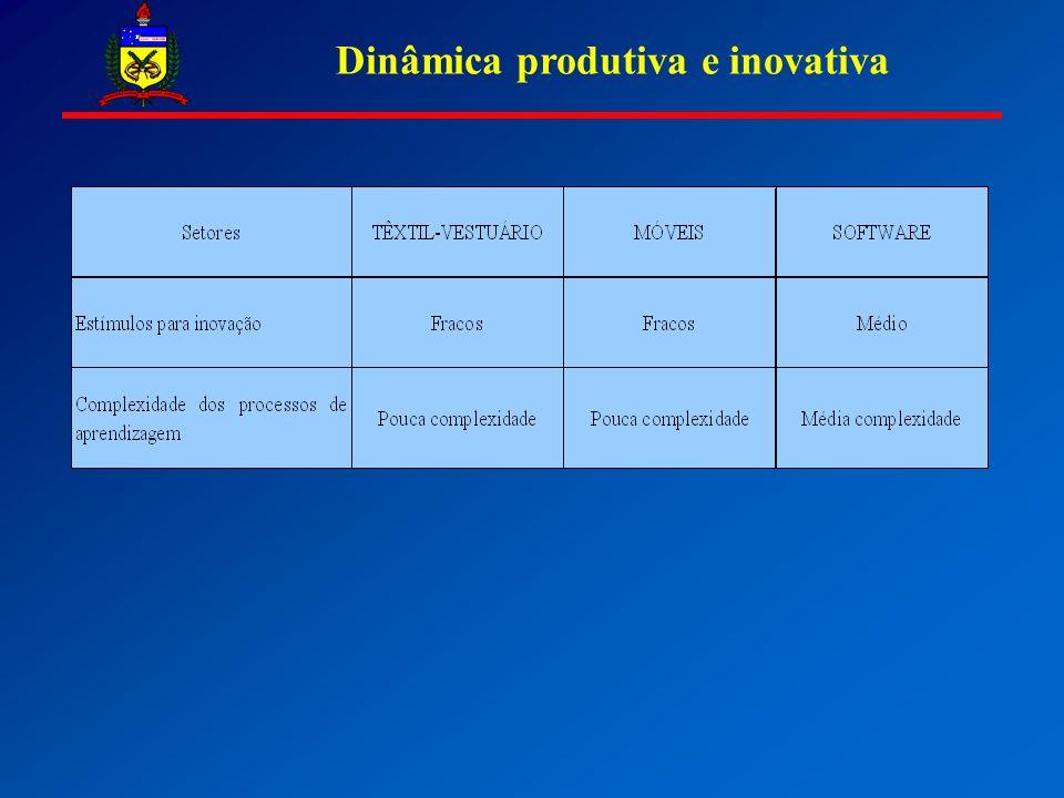 Dinâmica produtiva e inovativa