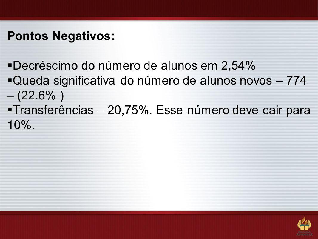 Pontos Negativos: Decréscimo do número de alunos em 2,54% Queda significativa do número de alunos novos – 774 – (22.6% ) Transferências – 20,75%. Esse