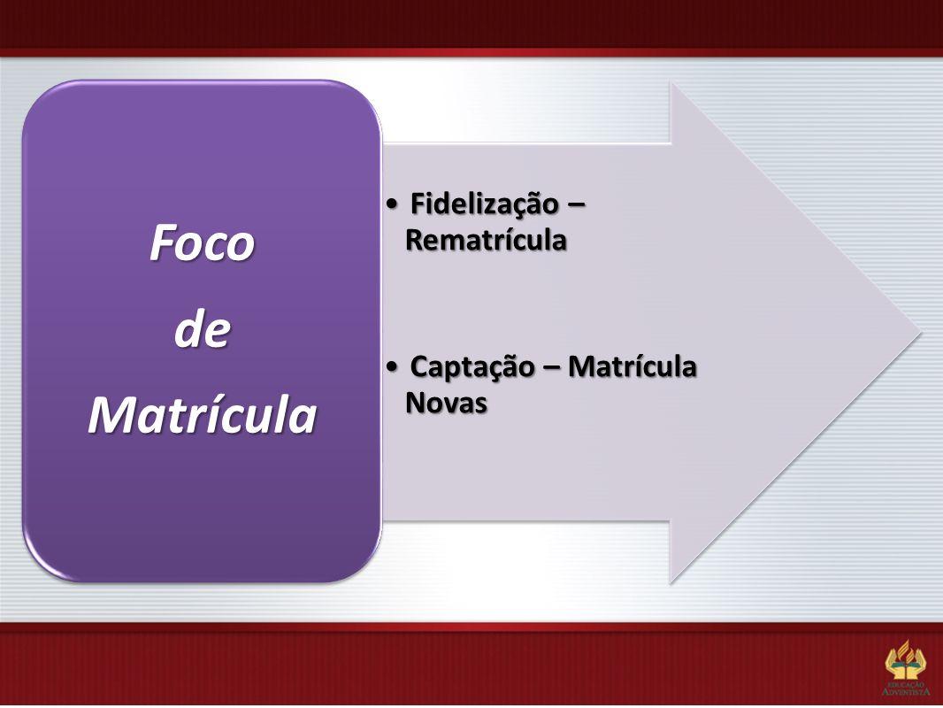 Fidelização – RematrículaFidelização – Rematrícula Captação – Matrícula NovasCaptação – Matrícula Novas FocodeMatrícula