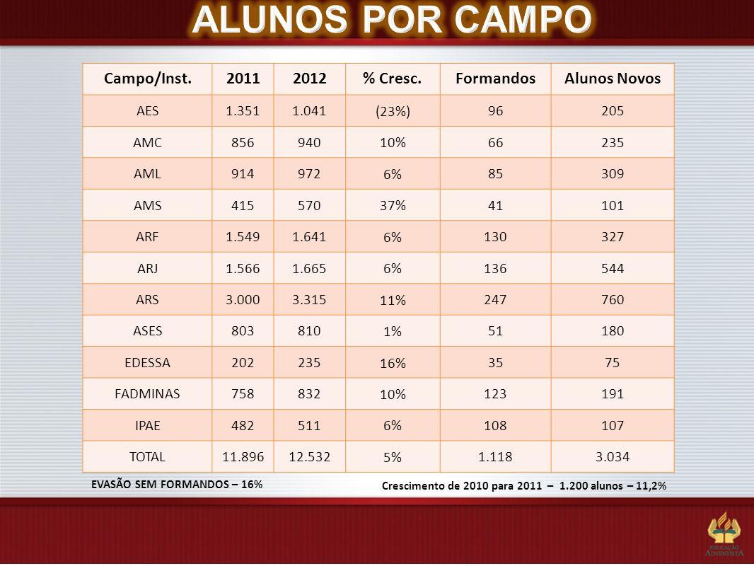 EVASÃO SEM FORMANDOS – 16% Campo/Inst.20112012% Cresc.FormandosAlunos Novos AES1.3511.041 (23%) 96205 AMC856940 10% 66235 AML914972 6% 85309 AMS415570
