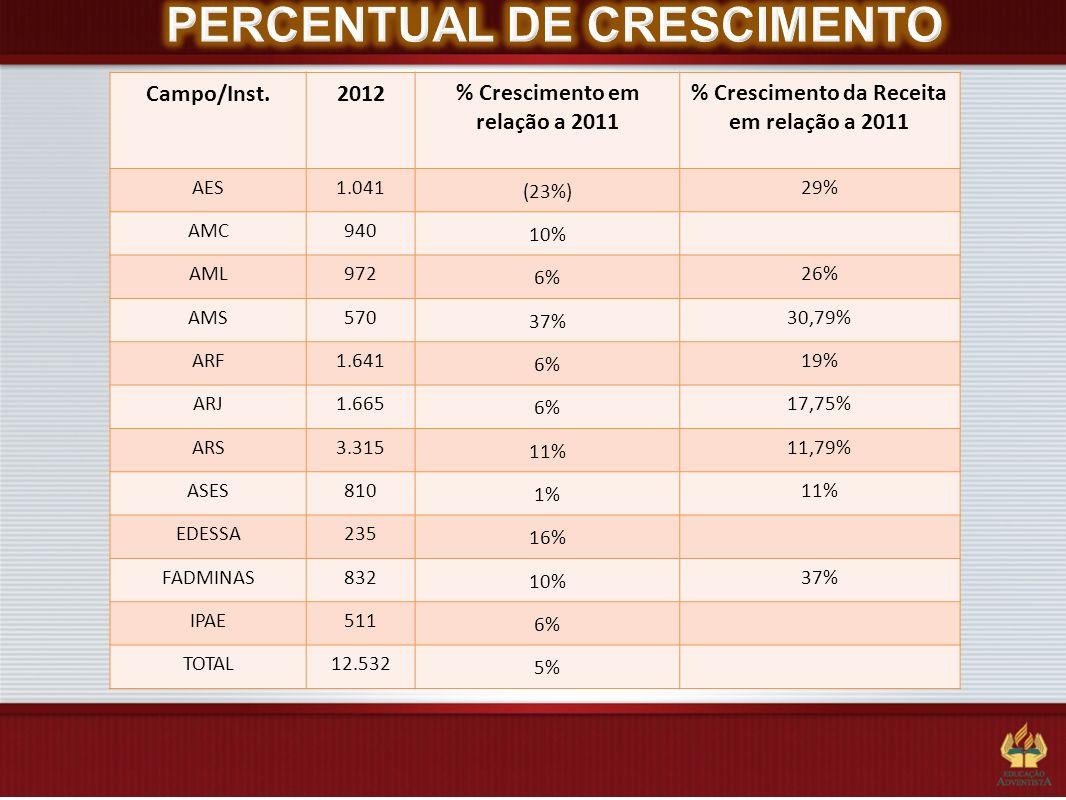 Análise das matrículas 2013 Pontos Positivos e Destaques: 4 campos cresceram o número de alunos (AMS, ASES, MMN) e destaque para a AML com o maior crescimento da rede 11,34%.