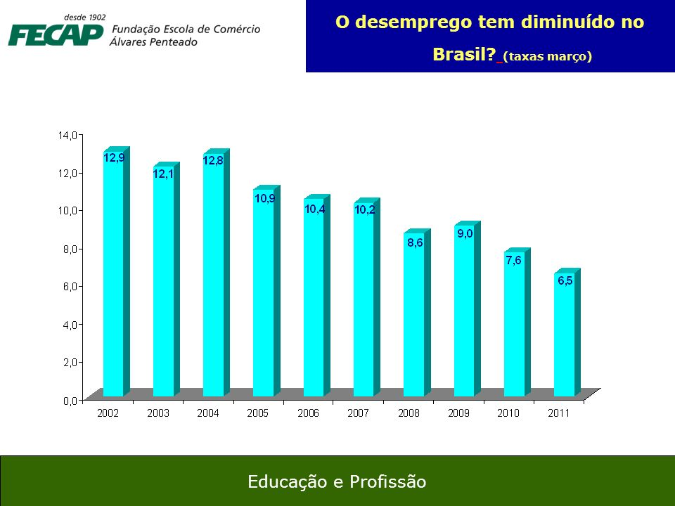 21 Educação e Profissão O desemprego tem diminuído no Brasil? (taxas março)