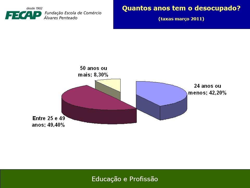 25 Educação e Profissão Quantos anos tem o desocupado? (taxas março 2011)