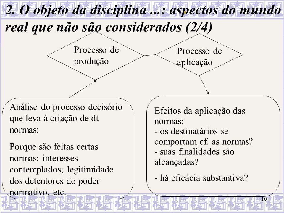 10 2. O objeto da disciplina...: aspectos do mundo real que não são considerados (2/4) Análise do processo decisório que leva à criação de dt normas: