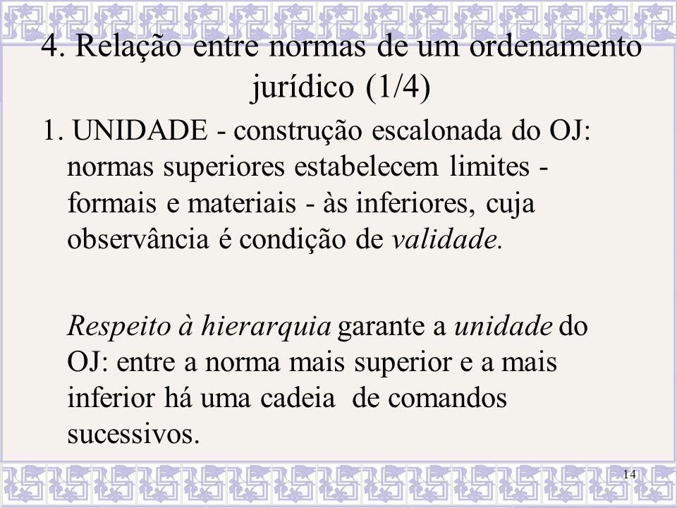 14 4. Relação entre normas de um ordenamento jurídico (1/4) 1. UNIDADE - construção escalonada do OJ: normas superiores estabelecem limites - formais