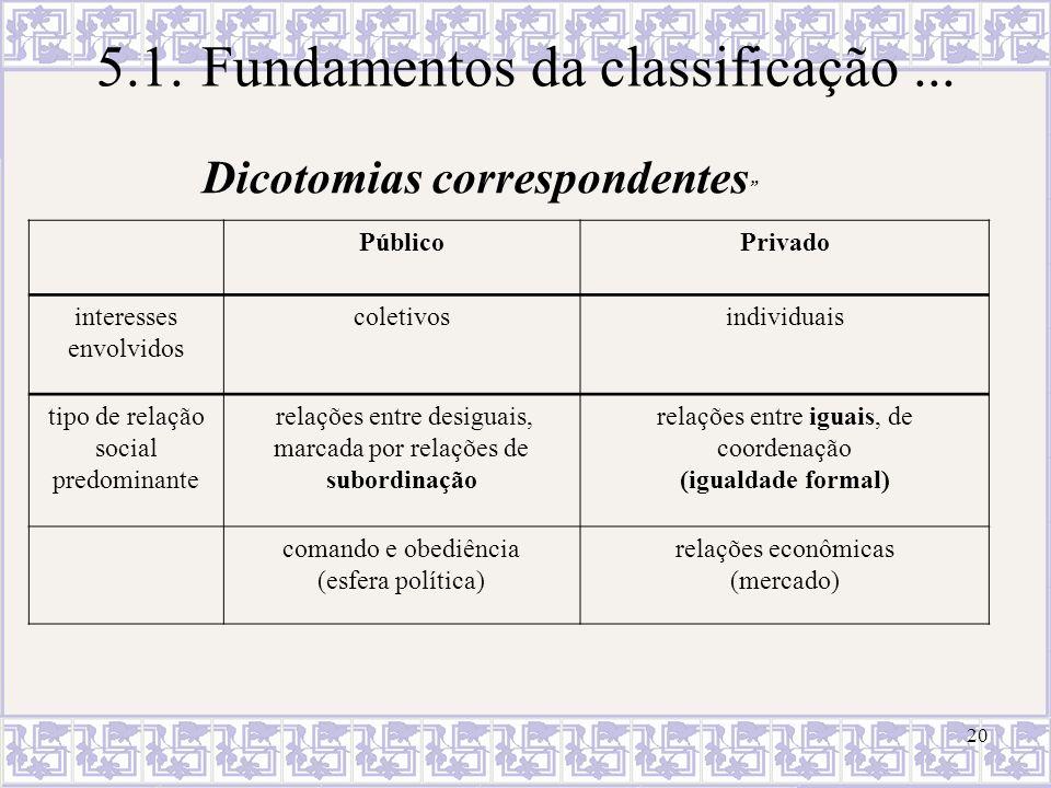 20 5.1.Fundamentos da classificação... Dicotomias correspondentes PúblicoPrivado interesses envolvidos coletivosindividuais tipo de relação social pre