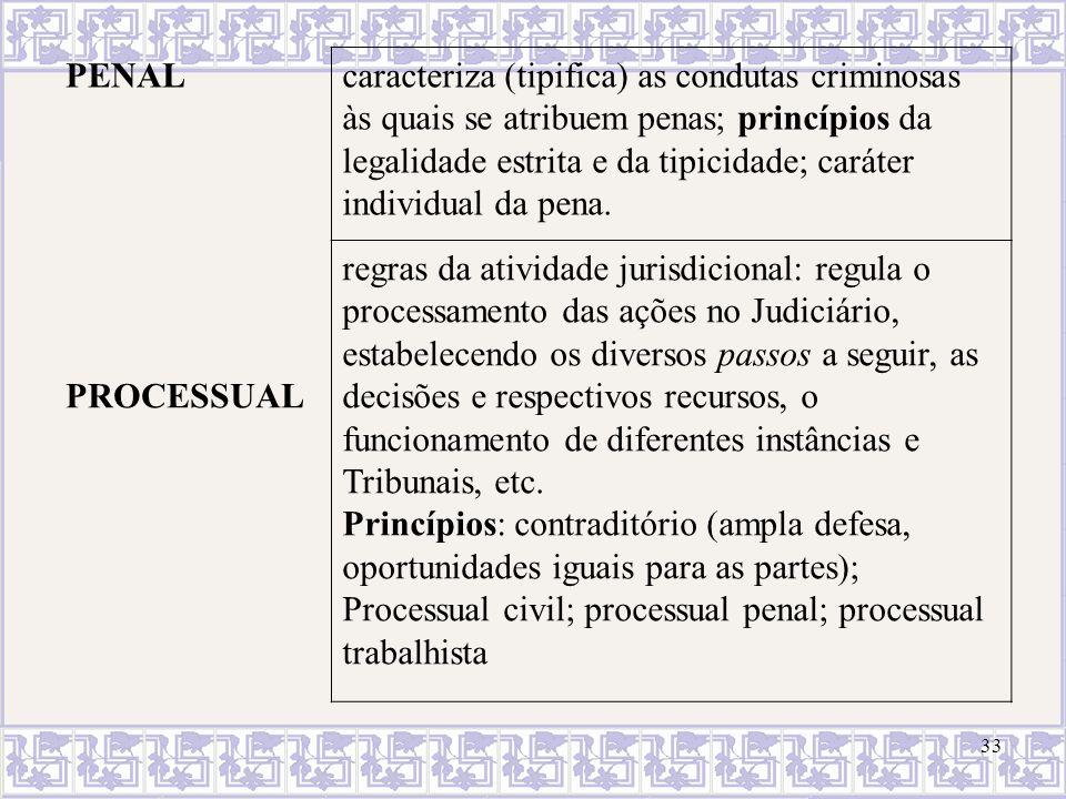 33 PENALcaracteriza (tipifica) as condutas criminosas às quais se atribuem penas; princípios da legalidade estrita e da tipicidade; caráter individual