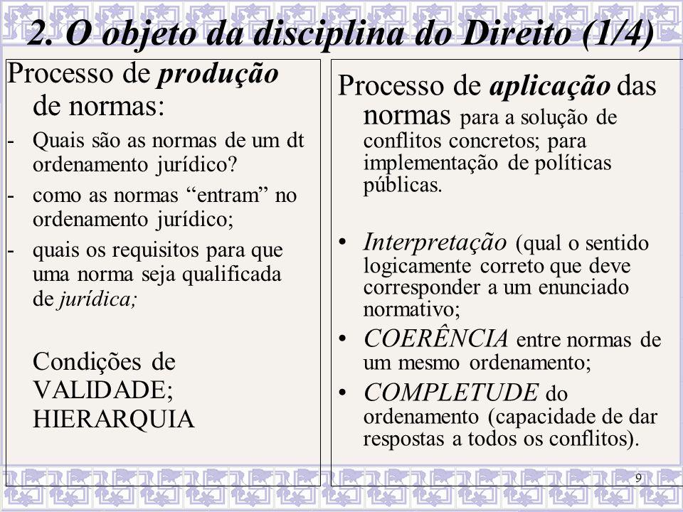 9 2. O objeto da disciplina do Direito (1/4) Processo de produção de normas: -Quais são as normas de um dt ordenamento jurídico? -como as normas entra