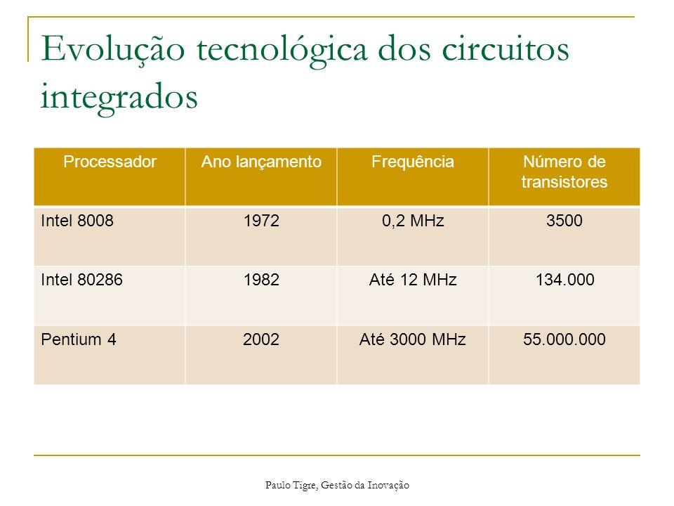 Evolução tecnológica dos circuitos integrados ProcessadorAno lançamentoFrequênciaNúmero de transistores Intel 800819720,2 MHz3500 Intel 802861982Até 1