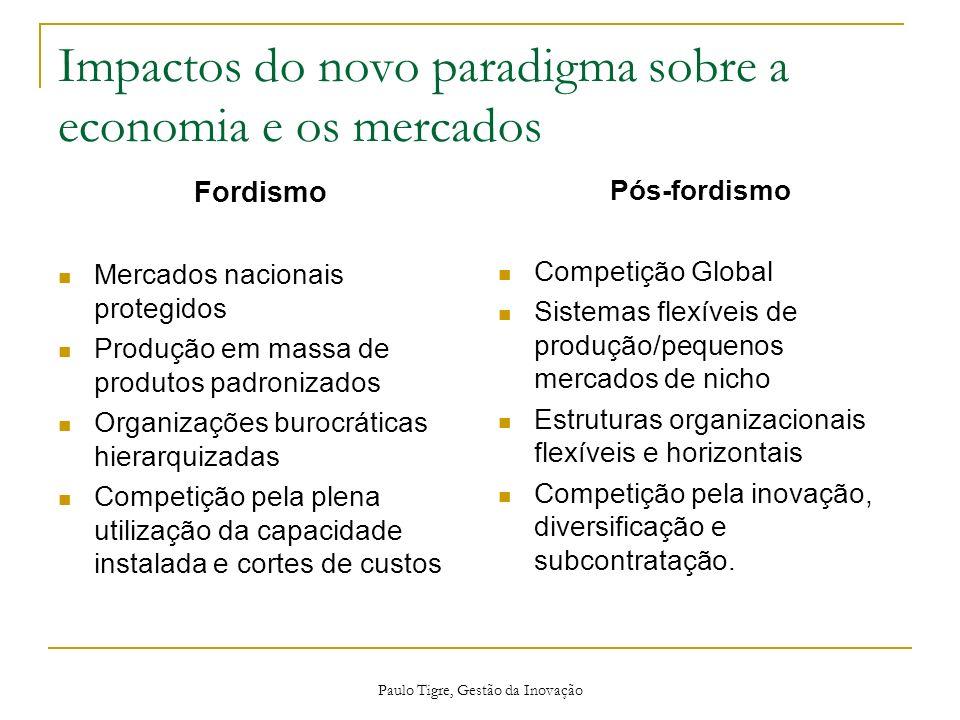 Paulo Tigre, Gestão da Inovação Impactos do novo paradigma sobre a economia e os mercados Fordismo Mercados nacionais protegidos Produção em massa de