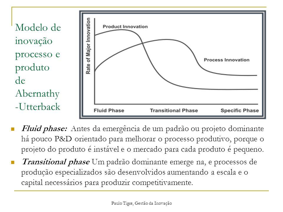 Modelo de inovação processo e produto de Abernathy -Utterback Fluid phase: Antes da emergência de um padrão ou projeto dominante há pouco P&D orientad