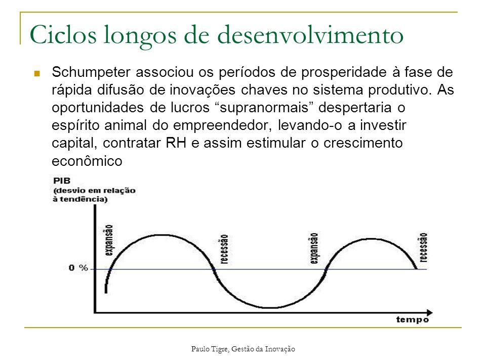 Ciclos longos de desenvolvimento Schumpeter associou os períodos de prosperidade à fase de rápida difusão de inovações chaves no sistema produtivo. As