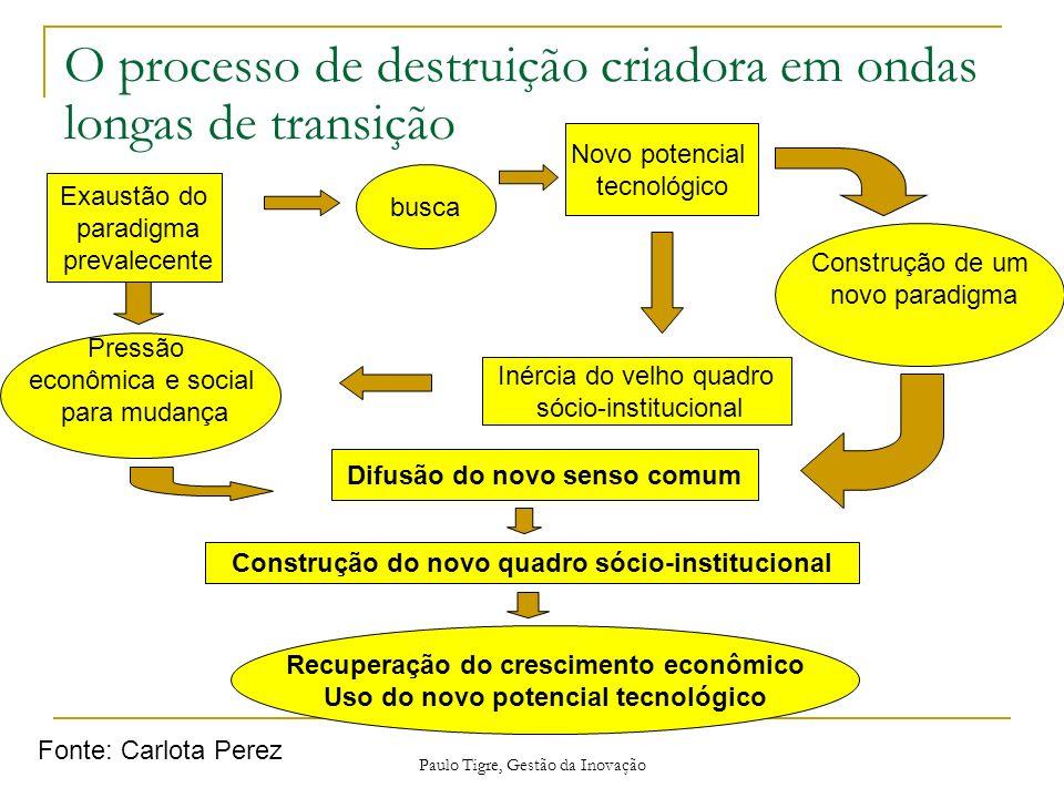 Paulo Tigre, Gestão da Inovação O processo de destruição criadora em ondas longas de transição Difusão do novo senso comum Recuperação do crescimento