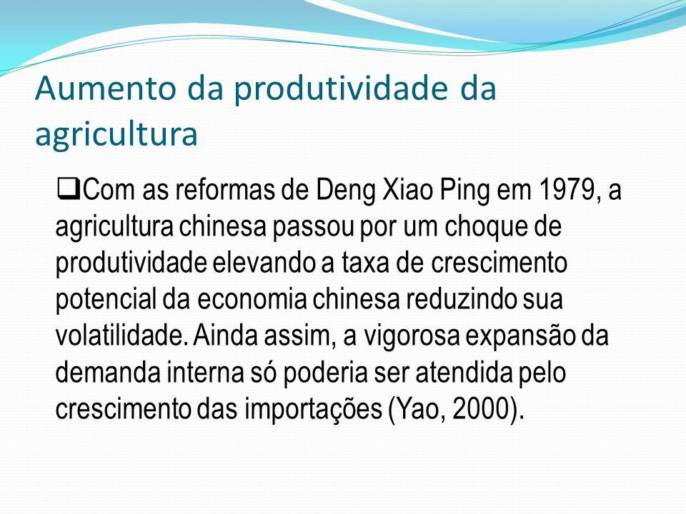 Aumento da produtividade da agricultura Com as reformas de Deng Xiao Ping em 1979, a agricultura chinesa passou por um choque de produtividade elevand