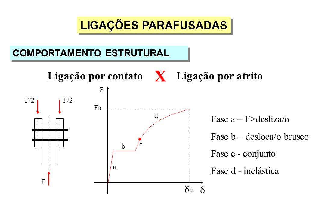 LIGAÇÕES PARAFUSADAS COMPORTAMENTO ESTRUTURAL Ligação por contatoLigação por atrito F FuFu u a b c d X Fase a – F>desliza/o Fase b – desloca/o brusco