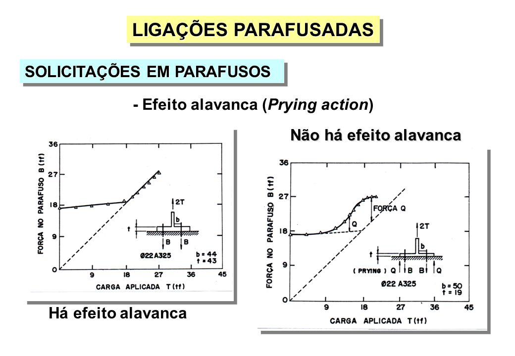 Há efeito alavanca Não há efeito alavanca SOLICITAÇÕES EM PARAFUSOS LIGAÇÕES PARAFUSADAS - Efeito alavanca (Prying action)