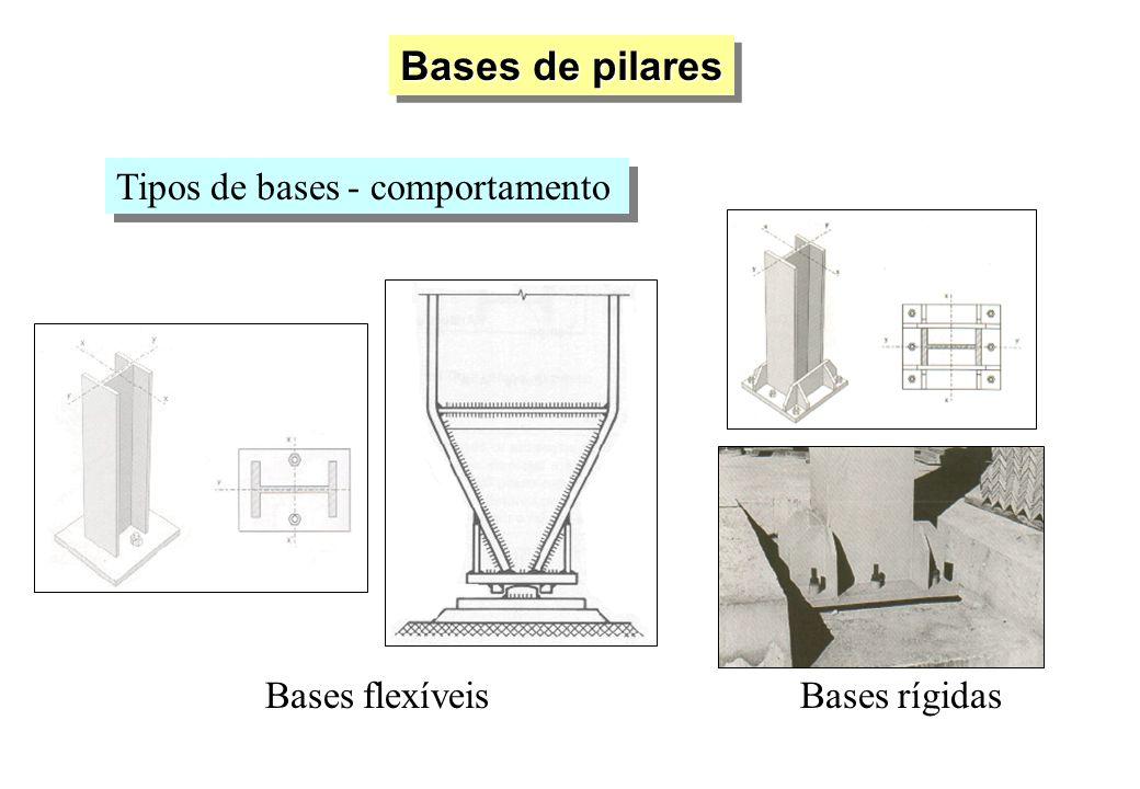 Bases de pilares Bases flexíveisBases rígidas Tipos de bases - comportamento