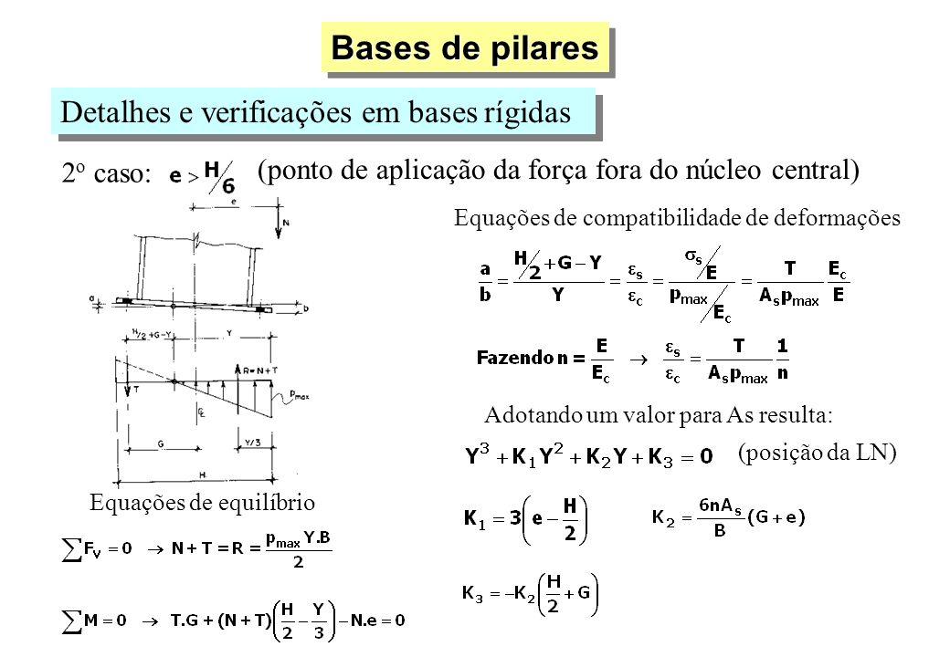 Bases de pilares Detalhes e verificações em bases rígidas 2 o caso: (ponto de aplicação da força fora do núcleo central) Equações de equilíbrio Equaçõ