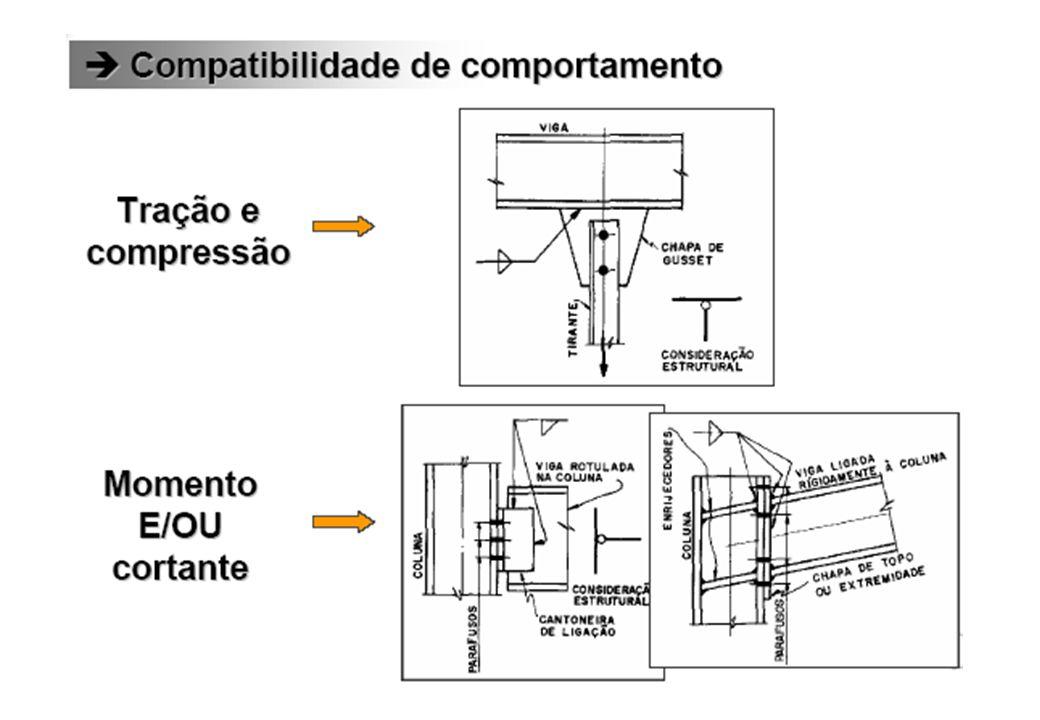 INTRODUÇÃOINTRODUÇÃO Fatores Importantes no Projeto de Ligações Comportamento da ligação (rígida ou flexível) Facilidade de fabricação e montagem - Acesso para soldagem, parafusamento, inspeção, limpeza, etc..
