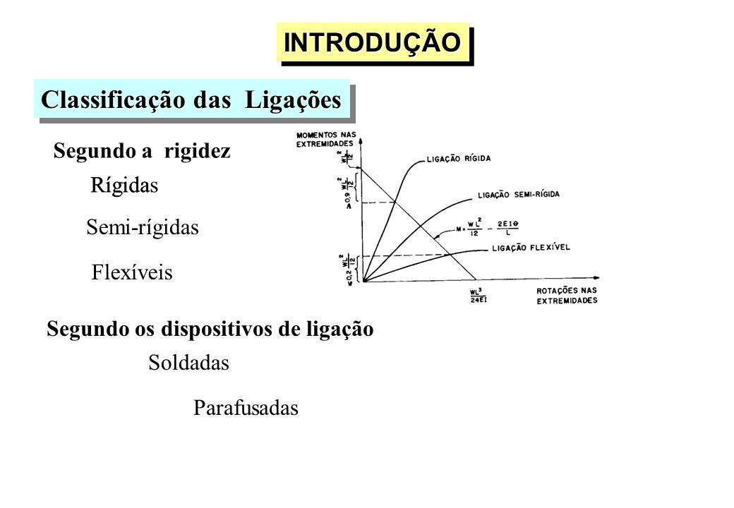INTRODUÇÃOINTRODUÇÃO Classificação das Ligações Segundo a rigidez Rígidas Semi-rígidas Rígida Flexíveis Segundo os dispositivos de ligação Parafusadas