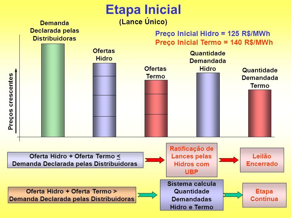 Preços crescentes Etapa Inicial Demanda Declarada pelas Distribuidoras Ofertas Hidro Ofertas Termo Quantidade Demandada Hidro Quantidade Demandada Ter