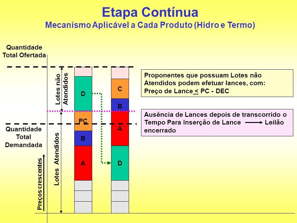 D PC B Quantidade Total Demandada B Etapa Contínua Mecanismo Aplicável a Cada Produto (Hidro e Termo) C DA A Proponentes que possuam Lotes não Atendid