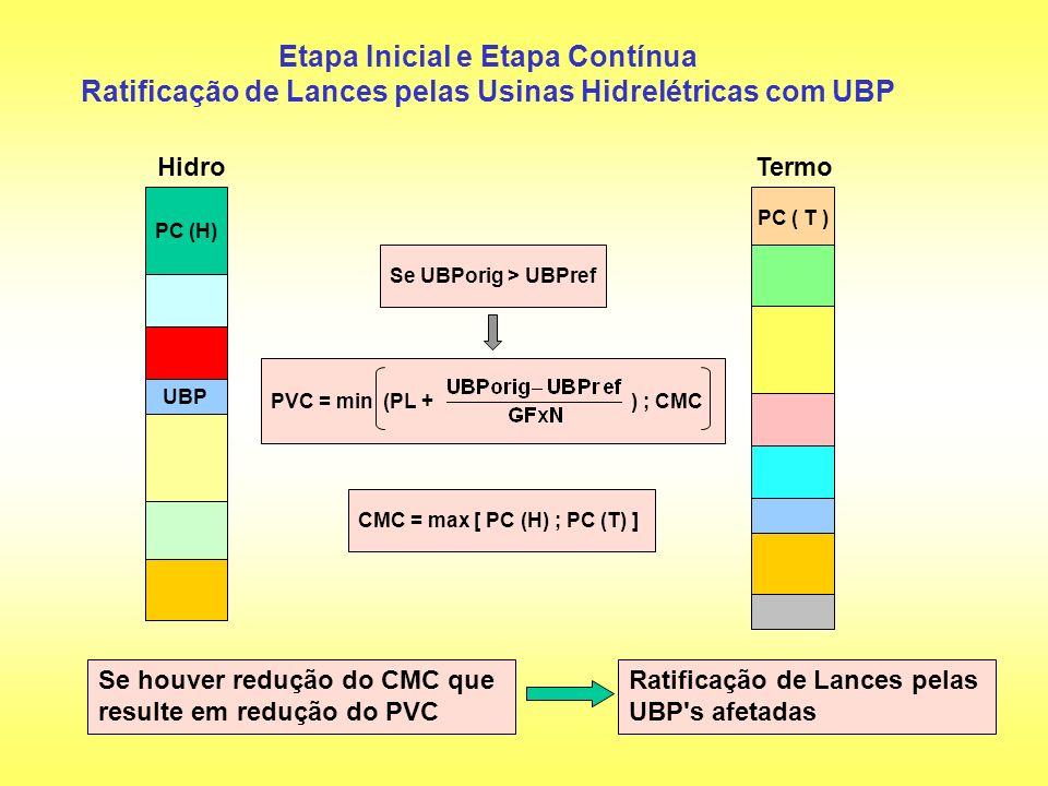 Etapa Inicial e Etapa Contínua Ratificação de Lances pelas Usinas Hidrelétricas com UBP PC (H) UBP Hidro PVC = min (PL + ) ; CMC Se houver redução do