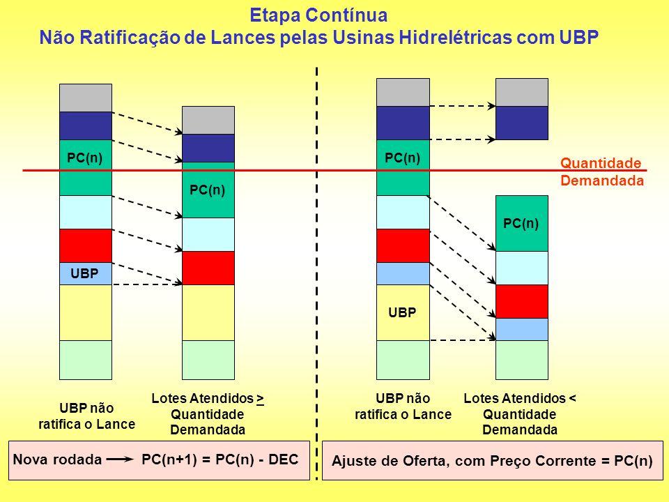 Ajuste de Oferta, com Preço Corrente = PC(n) PC(n) UBP UBP não ratifica o Lance Lotes Atendidos > Quantidade Demandada Etapa Contínua Não Ratificação