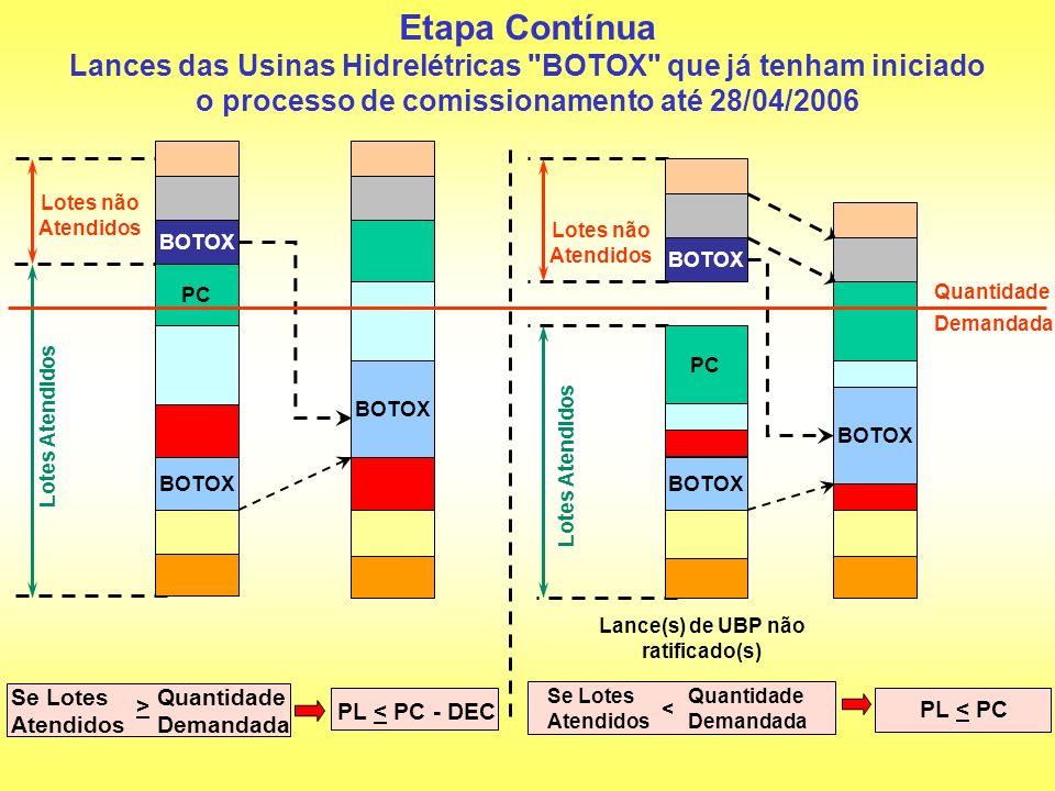 Etapa Contínua Lances das Usinas Hidrelétricas