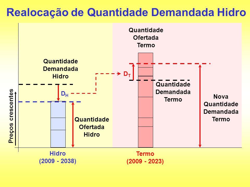 Quantidade Demandada Termo Preços crescentes Hidro (2009 - 2038) Termo (2009 - 2023) Realocação de Quantidade Demandada Hidro Quantidade Demandada Hid