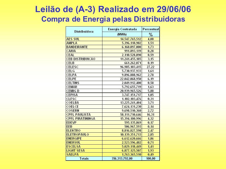 Leilão de (A-3) Realizado em 29/06/06 Compra de Energia pelas Distribuidoras