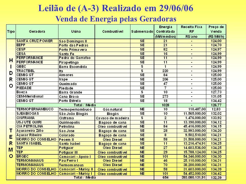 Leilão de (A-3) Realizado em 29/06/06 Venda de Energia pelas Geradoras