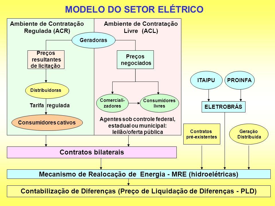 MODELO DO SETOR ELÉTRICO Contabilização de Diferenças (Preço de Liquidação de Diferenças - PLD) ITAIPU ELETROBRÁS Contratos pré-existentes Mecanismo d