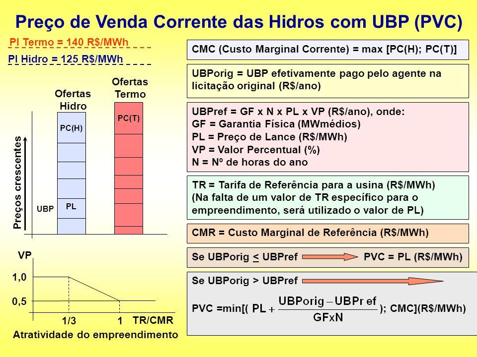 Preço de Venda Corrente das Hidros com UBP (PVC) Preços crescentes Ofertas Termo PC(T) PL PC(H) UBP Ofertas Hidro PI Termo = 140 R$/MWh PI Hidro = 125