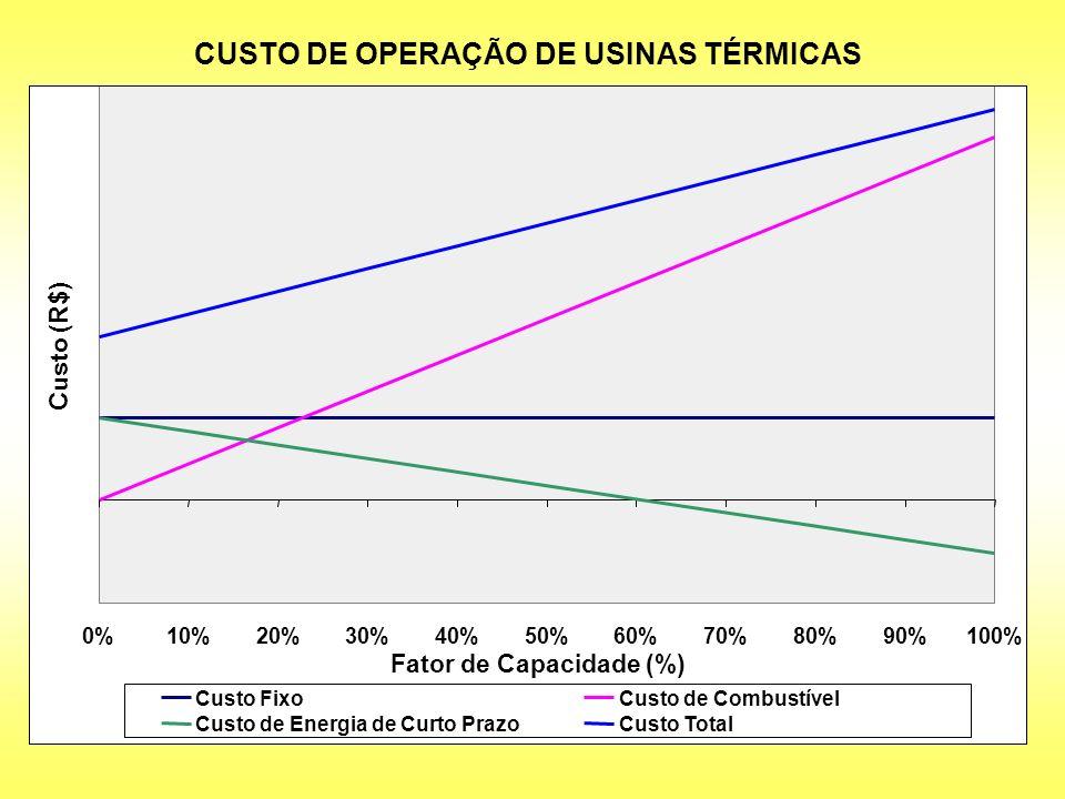 CUSTO DE OPERAÇÃO DE USINAS TÉRMICAS 0%10%20%30%40%50%60%70%80%90%100% Fator de Capacidade (%) Custo (R$) Custo Fixo Custo de Combustível Custo de Ene