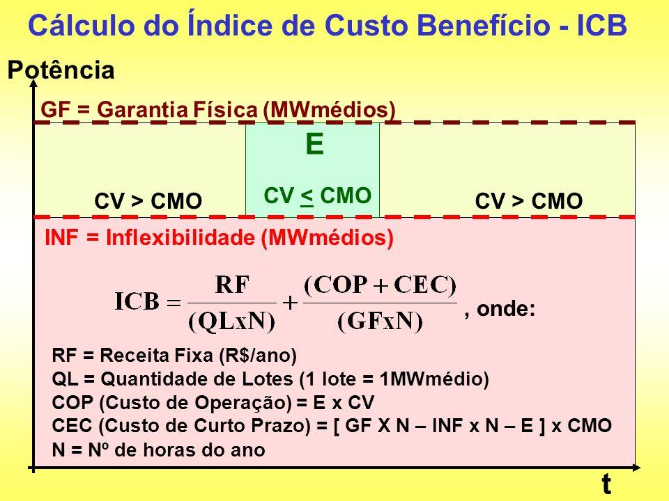 GF = Garantia Física (MWmédios) INF = Inflexibilidade (MWmédios) Potência CV < CMO N = Nº de horas do ano Cálculo do Índice de Custo Benefício - ICB,