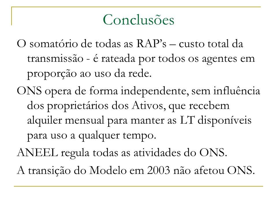 Conclusões O somatório de todas as RAPs – custo total da transmissão - é rateada por todos os agentes em proporção ao uso da rede. ONS opera de forma