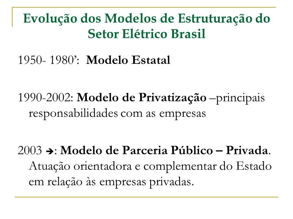 Evolução dos Modelos de Estruturação do Setor Elétrico Brasil 1950- 1980: Modelo Estatal 1990-2002: Modelo de Privatização –principais responsabilidad